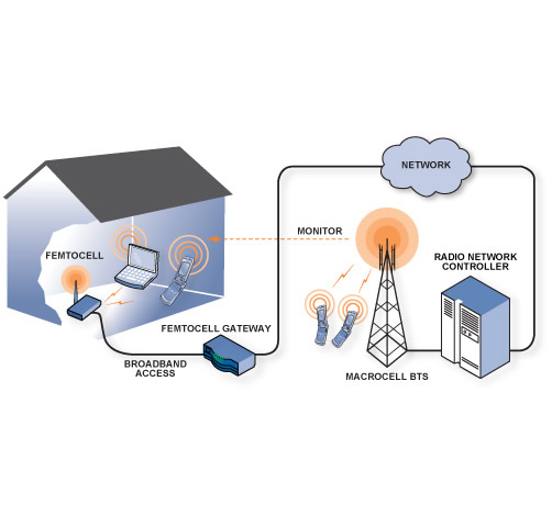 Femtocell and WiFi Technology